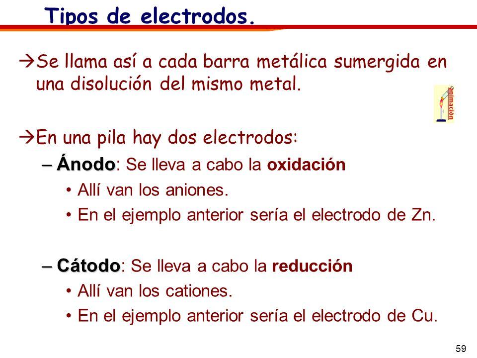 59 Tipos de electrodos. Se llama así a cada barra metálica sumergida en una disolución del mismo metal. En una pila hay dos electrodos: –Ánodo –Ánodo:
