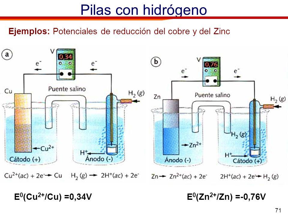 71 Pilas con hidrógeno Ejemplos: Potenciales de reducción del cobre y del Zinc E 0 (Cu 2+ /Cu) =0,34VE 0 (Zn 2+ /Zn) =-0,76V