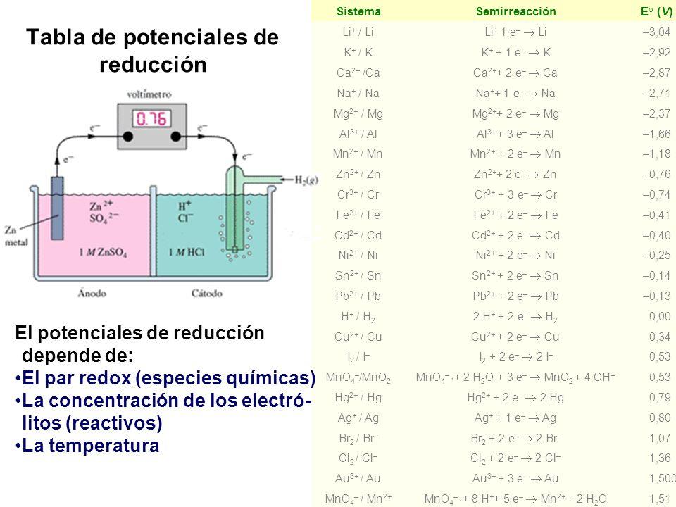 72 Tabla de potenciales de reducción SistemaSemirreacciónE° (V) Li + / Li Li + 1 e – Li –3,04 K + / K K + + 1 e – K –2,92 Ca 2+ /Ca Ca 2+ + 2 e – Ca –