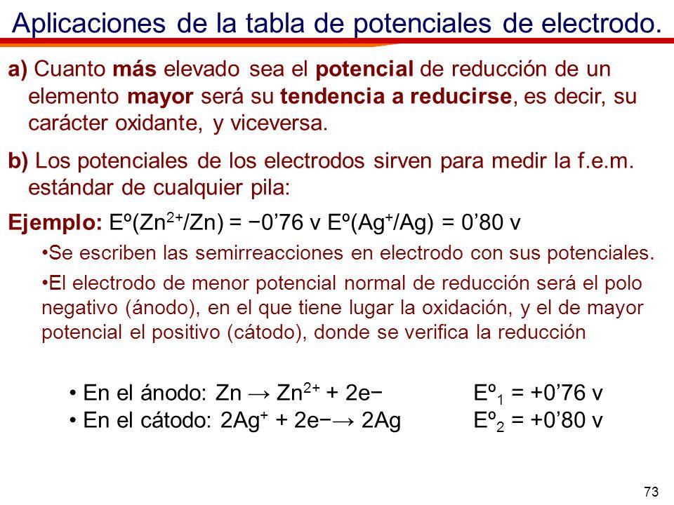73 Aplicaciones de la tabla de potenciales de electrodo. a) Cuanto más elevado sea el potencial de reducción de un elemento mayor será su tendencia a