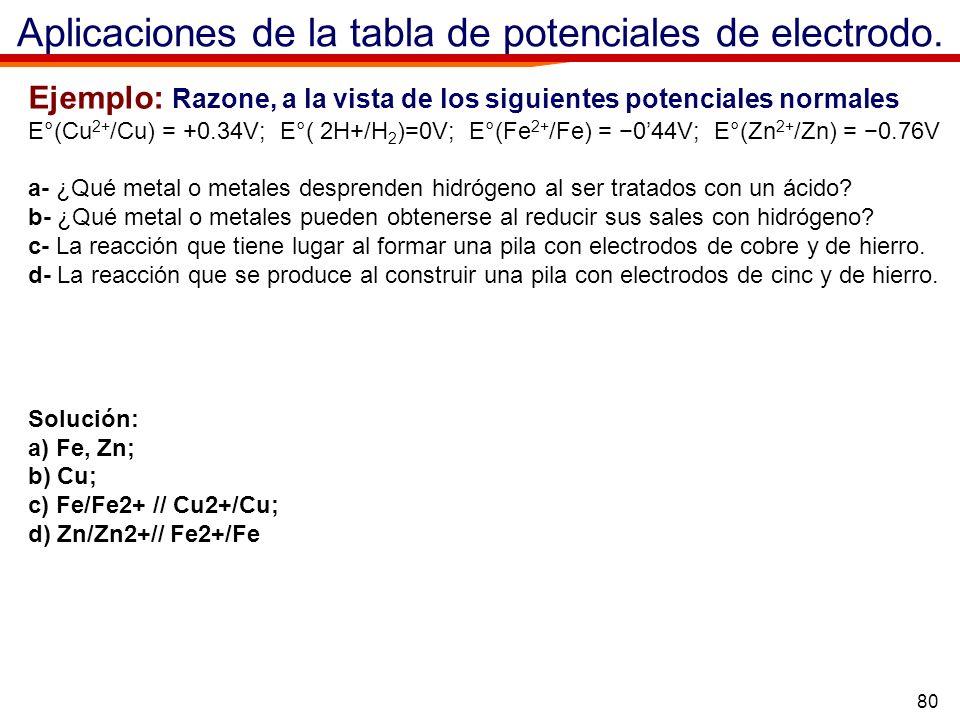 80 Aplicaciones de la tabla de potenciales de electrodo. Ejemplo: Razone, a la vista de los siguientes potenciales normales E°(Cu 2+ /Cu) = +0.34V; E°
