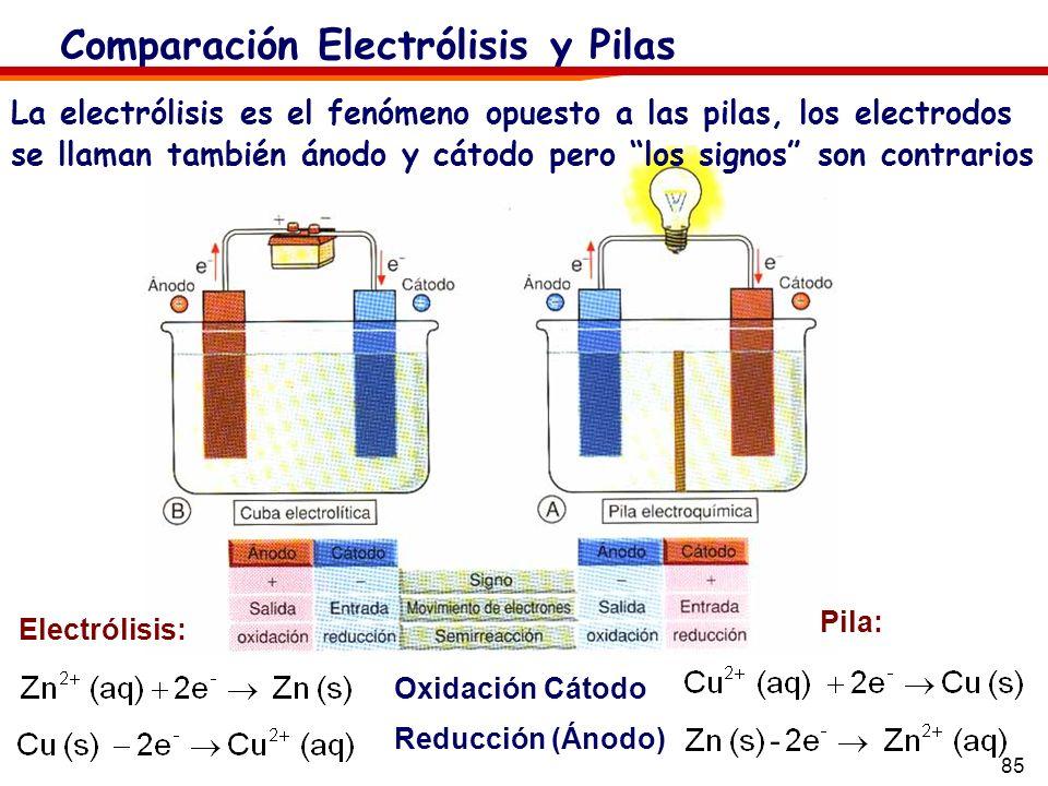 85 Comparación Electrólisis y Pilas La electrólisis es el fenómeno opuesto a las pilas, los electrodos se llaman también ánodo y cátodo pero los signo