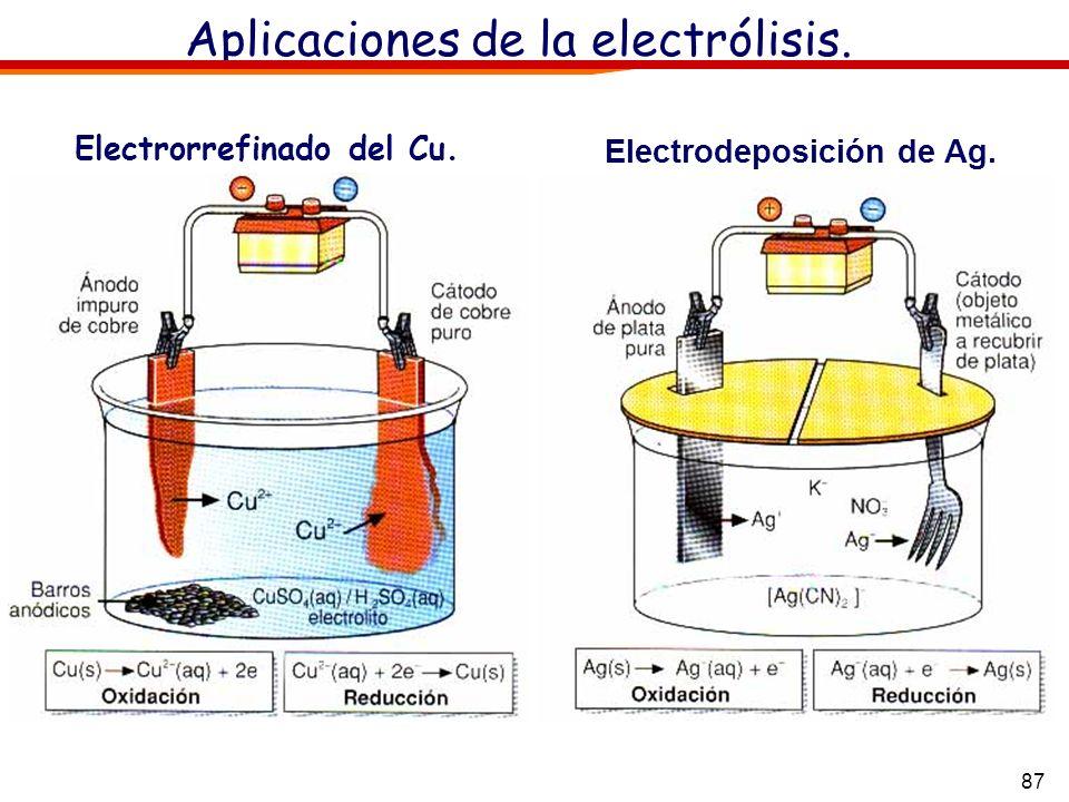 87 Aplicaciones de la electrólisis. Electrorrefinado del Cu. Electrodeposición de Ag.