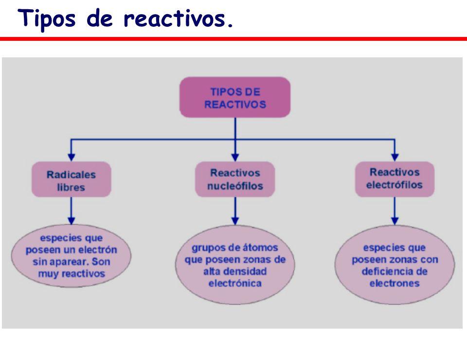 Tipos de reactivos.