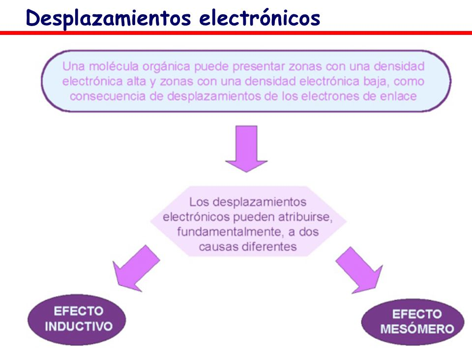 Desplazamientos electrónicos