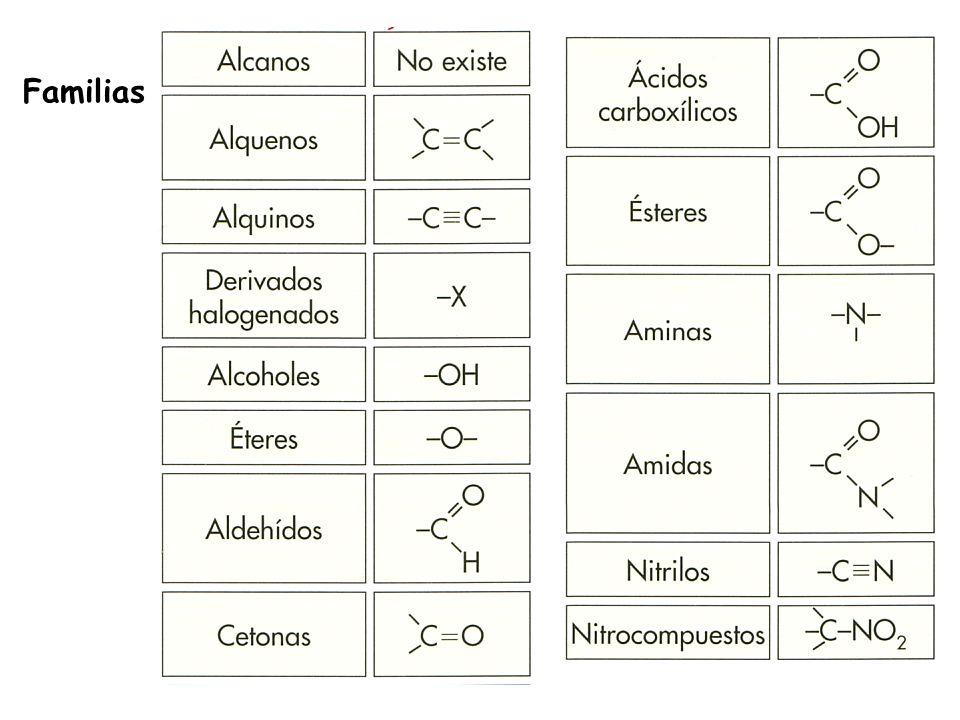 Clasificación de las relaciones entre moléculas ¿Tienen la misma fórmula molecular.