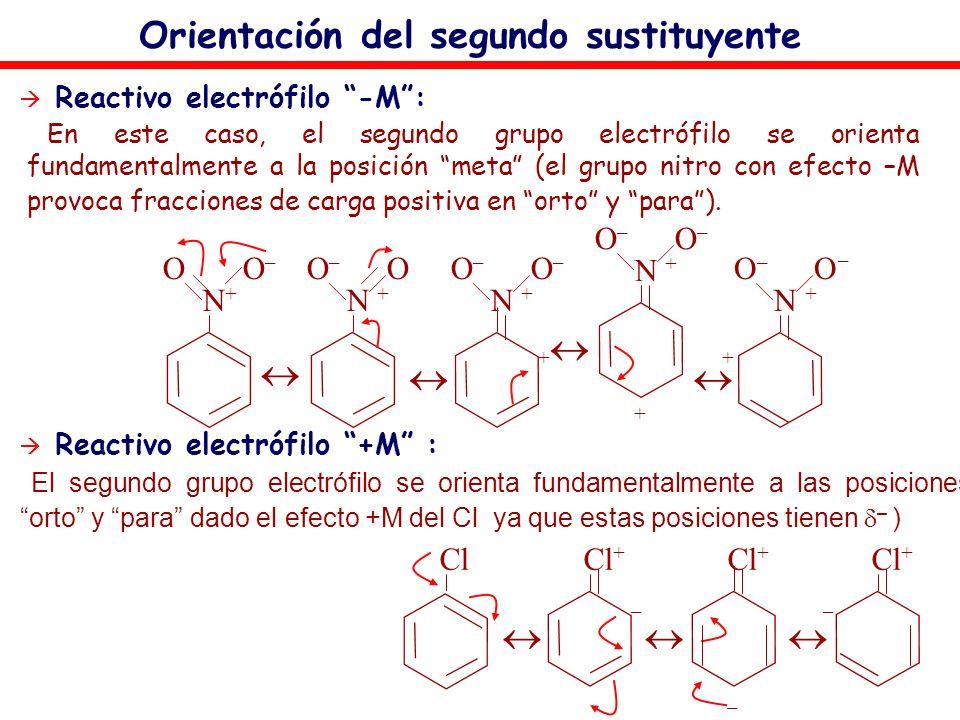 Orientación del segundo sustituyente El segundo grupo electrófilo se orienta fundamentalmente a las posiciones orto y para dado el efecto +M del Cl ya