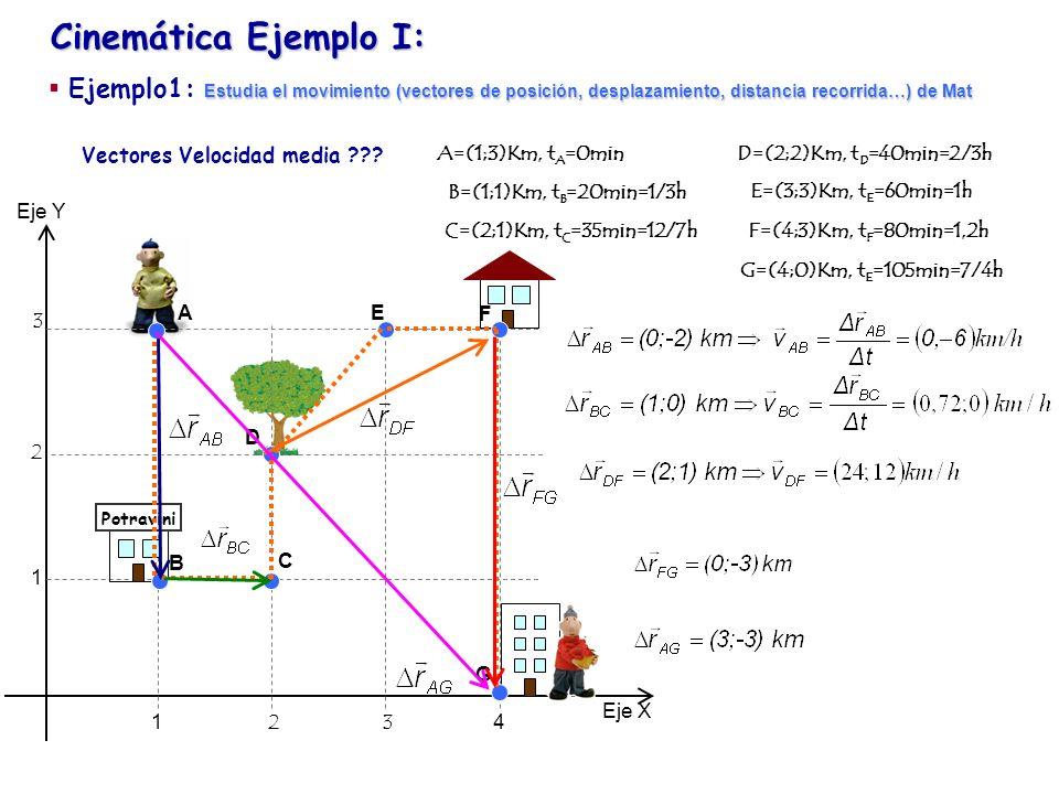 Cinemática Ejemplo I: Eje Y Eje X 1234 1 2 3 Potravini Vectores Velocidad media ??? A B C D E F G Estudia el movimiento (vectores de posición, desplaz