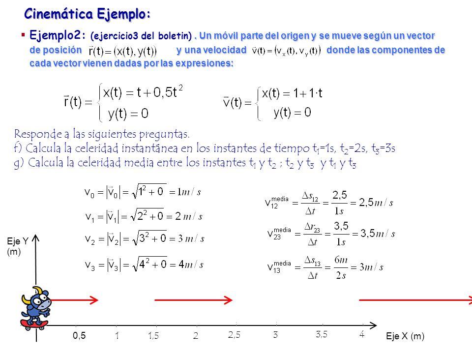 Cinemática Ejemplo:. Un móvil parte del origen y se mueve según un vector de posición y una velocidad donde las componentes de cada vector vienen dada