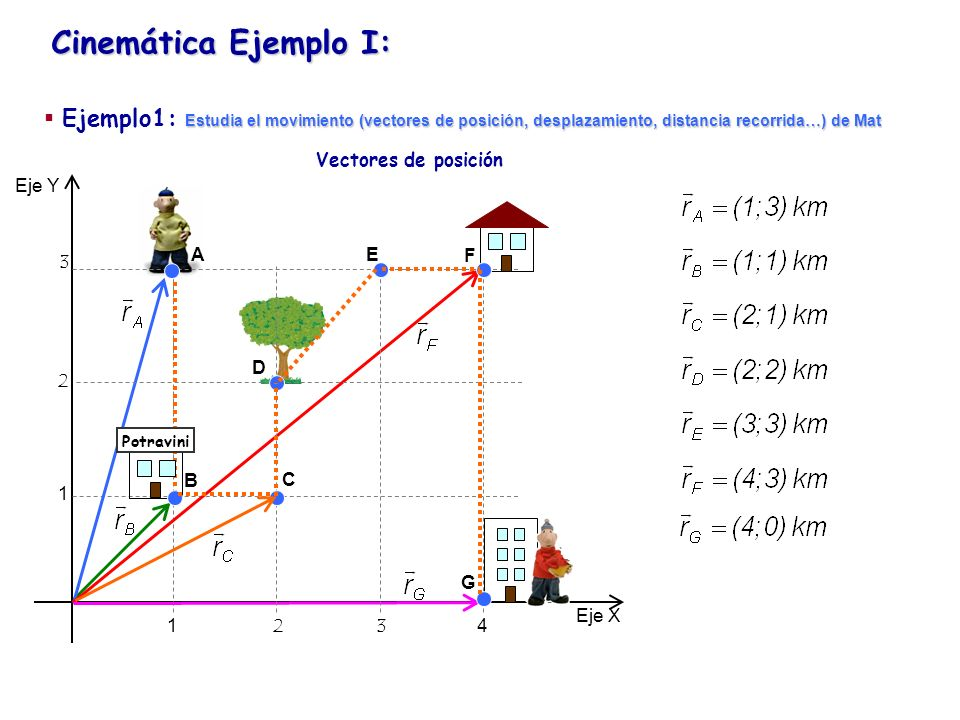Cinemática Ejemplo I: Eje Y Eje X 1234 1 2 3 Potravini Vectores de posición A B C D E F G Estudia el movimiento (vectores de posición, desplazamiento,