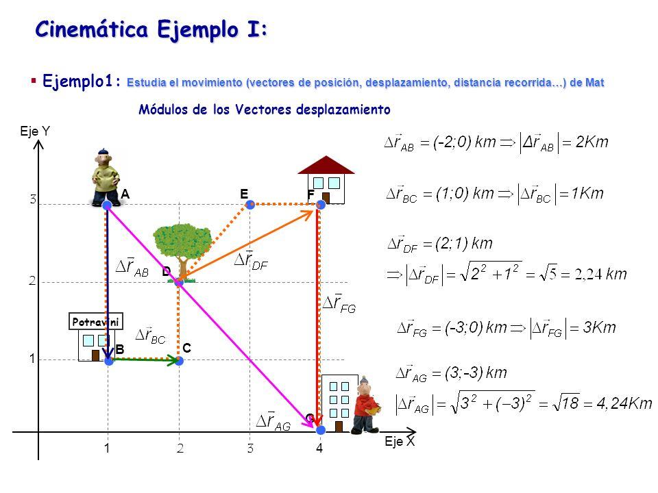 Cinemática Ejemplo I: Eje Y Eje X 1234 1 2 3 Potravini Módulos de los Vectores desplazamiento A B C D E F G Estudia el movimiento (vectores de posició