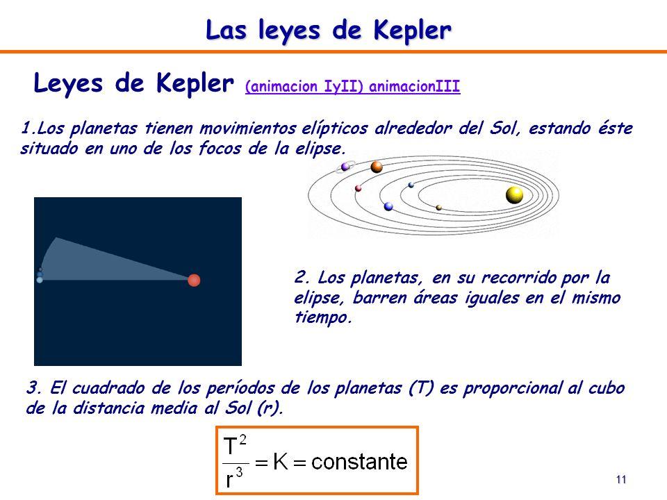 11 2. Los planetas, en su recorrido por la elipse, barren áreas iguales en el mismo tiempo. Las leyes de Kepler Leyes de Kepler (animacion IyII) anima