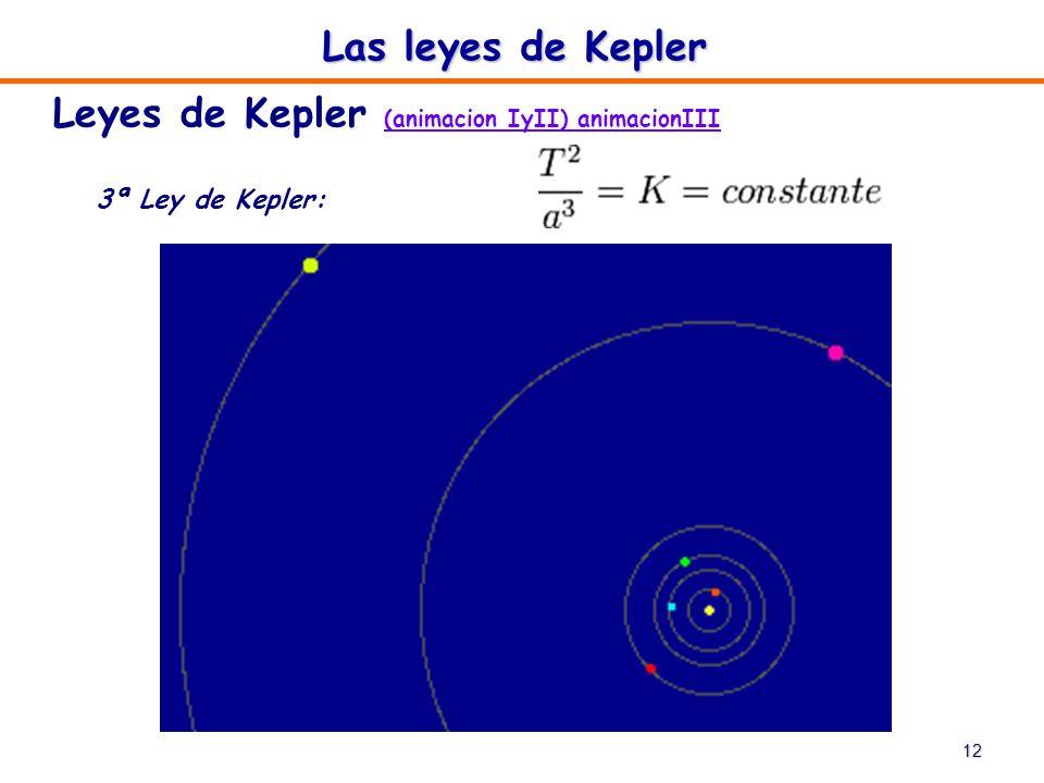 12 Las leyes de Kepler Leyes de Kepler (animacion IyII) animacionIII (animacion IyII) animacionIII 3ª Ley de Kepler: