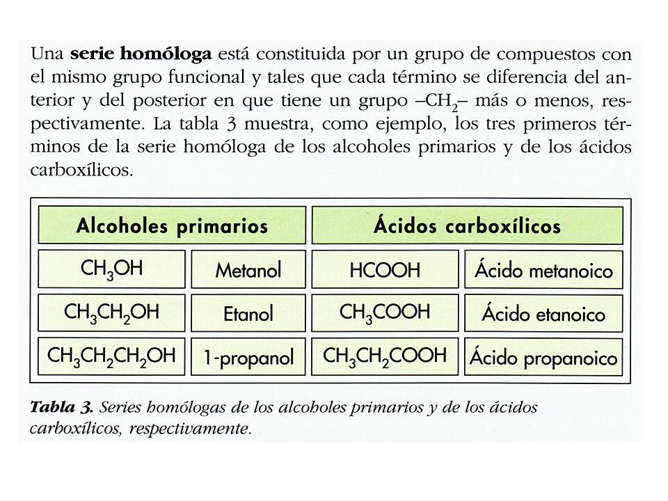 ISOMERÍA: Compuestos distintos con la misma fórmula molecular (composición).