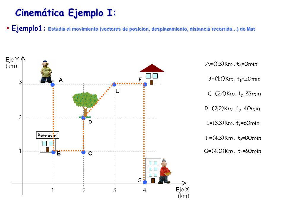 Cinemática Ejemplo I: Eje Y Eje X 1234 1 2 3 Potravini Celeridad y módulo de la velocidad A B C D E F G Estudia el movimiento (vectores de posición, desplazamiento, distancia recorrida…) de Mat Ejemplo1: Estudia el movimiento (vectores de posición, desplazamiento, distancia recorrida…) de Mat A=(1;3)Km, t A =0min B=(1;1)Km, t B =20min=1/3h C=(2;1)Km, t C =35min=12/7h D=(2;2)Km, t D =40min=2/3h E=(3;3)Km, t E =60min=1h F=(4;3)Km, t F =80min=1,2h G=(4;0)Km, t E =105min=7/4h