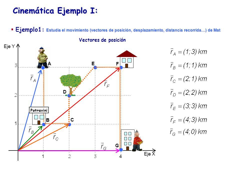 Cinemática Ejemplo I: Eje Y Eje X 1234 1 2 3 Potravini Vectores desplazamiento A B C D E F G Estudia el movimiento (vectores de posición, desplazamiento, distancia recorrida…) de Mat Ejemplo1: Estudia el movimiento (vectores de posición, desplazamiento, distancia recorrida…) de Mat