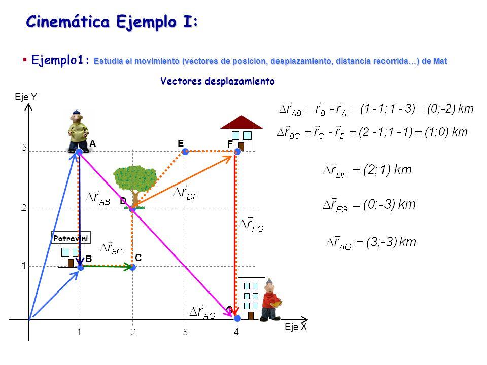 Cinemática Ejemplo I: Eje Y Eje X 1234 1 2 3 Potravini Módulos de los Vectores desplazamiento A B C D E F G Estudia el movimiento (vectores de posición, desplazamiento, distancia recorrida…) de Mat Ejemplo1: Estudia el movimiento (vectores de posición, desplazamiento, distancia recorrida…) de Mat