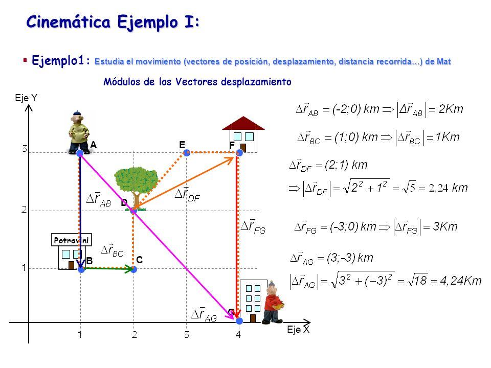 Cinemática Ejemplo I: Eje Y Eje X 1234 1 2 3 Potravini Distancias A B C D E F G Estudia el movimiento (vectores de posición, desplazamiento, distancia recorrida…) de Mat Ejemplo1: Estudia el movimiento (vectores de posición, desplazamiento, distancia recorrida…) de Mat Como veis en general no coincide con (sólo coinciden cuando la trayectoria es rectilínea o movimientos en 1D)