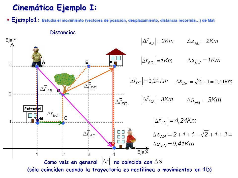 Cinemática Ejemplo I: Eje Y Eje X 1234 1 2 3 Potravini Distancias A B C D E F G Estudia el movimiento (vectores de posición, desplazamiento, distancia