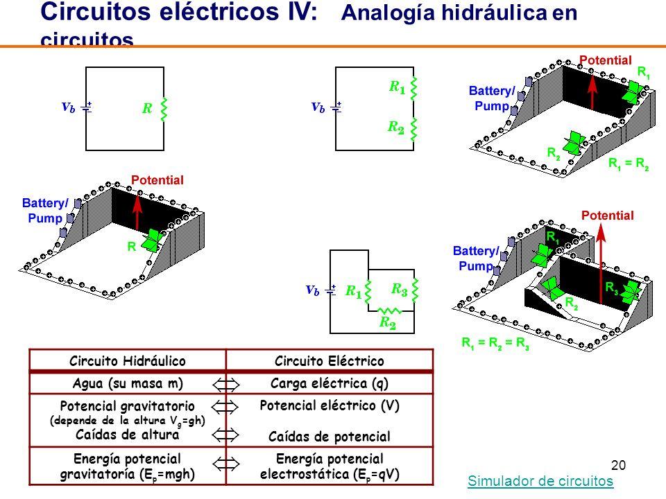 20 Circuitos eléctricos IV: Analogía hidráulica en circuitos Circuito HidráulicoCircuito Eléctrico Agua (su masa m)Carga eléctrica (q) Potencial gravitatorio (depende de la altura V g =gh) Caídas de altura Potencial eléctrico (V) Caídas de potencial Energía potencial gravitatoría (E p =mgh) Energía potencial electrostática (E p =qV) Simulador de circuitos