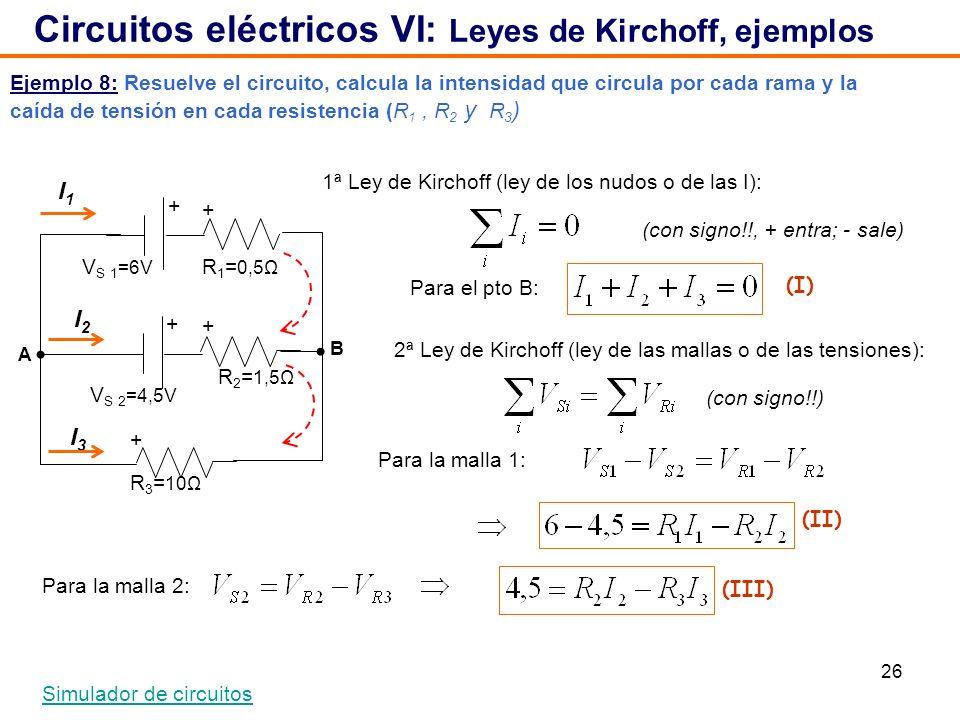 26 Ejemplo 8: Resuelve el circuito, calcula la intensidad que circula por cada rama y la caída de tensión en cada resistencia (R 1, R 2 y R 3 ) Circuitos eléctricos VI: Leyes de Kirchoff, ejemplos Simulador de circuitos V S 2 =4,5V + + V S 1 =6V R 1 = 0,5Ω R 2 = 1,5Ω R 3 = 10Ω I1I1 I2I2 I3I3 1ª Ley de Kirchoff (ley de los nudos o de las I): 2ª Ley de Kirchoff (ley de las mallas o de las tensiones): Para el pto B: Para la malla 1: Para la malla 2: (con signo!!) (con signo!!, + entra; - sale) (I) (II) (III) + + + B A