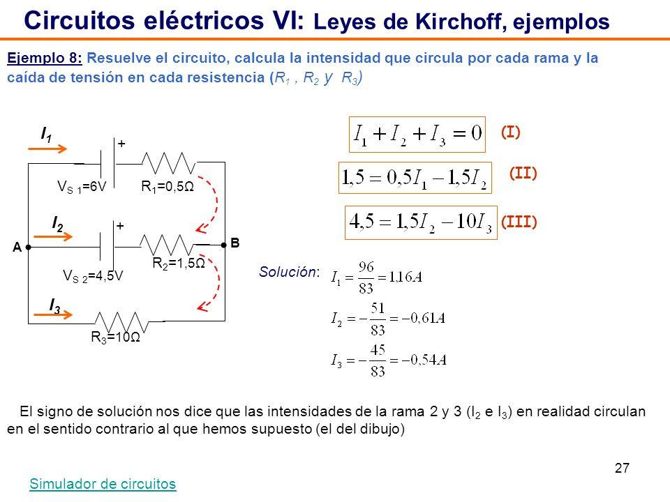 27 Ejemplo 8: Resuelve el circuito, calcula la intensidad que circula por cada rama y la caída de tensión en cada resistencia (R 1, R 2 y R 3 ) Circuitos eléctricos VI: Leyes de Kirchoff, ejemplos Simulador de circuitos V S 2 =4,5V + + V S 1 =6V R 1 = 0,5Ω R 2 = 1,5Ω R 3 = 10Ω I1I1 I2I2 I3I3 (I) (II) (III) Solución: El signo de solución nos dice que las intensidades de la rama 2 y 3 (I 2 e I 3 ) en realidad circulan en el sentido contrario al que hemos supuesto (el del dibujo) B A