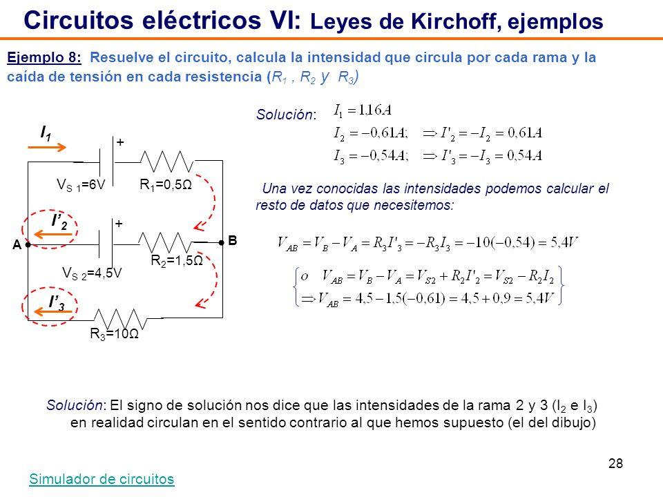 28 Ejemplo 8: Resuelve el circuito, calcula la intensidad que circula por cada rama y la caída de tensión en cada resistencia (R 1, R 2 y R 3 ) Circuitos eléctricos VI: Leyes de Kirchoff, ejemplos Simulador de circuitos V S 2 =4,5V + + V S 1 =6V R 1 = 0,5Ω R 2 = 1,5Ω R 3 = 10Ω I1I1 I2I2 I3I3 Solución: Solución: El signo de solución nos dice que las intensidades de la rama 2 y 3 (I 2 e I 3 ) en realidad circulan en el sentido contrario al que hemos supuesto (el del dibujo) Una vez conocidas las intensidades podemos calcular el resto de datos que necesitemos: B A