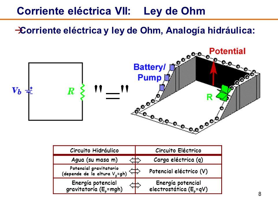 8 Corriente eléctrica VII: Ley de Ohm Corriente eléctrica y ley de Ohm, Analogía hidráulica: Circuito HidráulicoCircuito Eléctrico Agua (su masa m)Carga eléctrica (q) Potencial gravitatorio (depende de la altura V g =gh) Potencial eléctrico (V) Energía potencial gravitatoría (E p =mgh) Energía potencial electrostática (E p =qV)