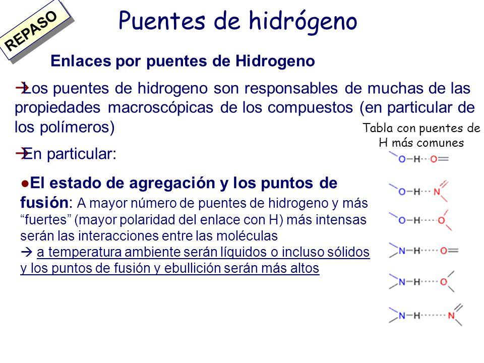 Puentes de hidrógeno Enlaces por puentes de Hidrogeno Es un tipo específico de interacción polar (enlace intermolecular) que se establece entre dos mo