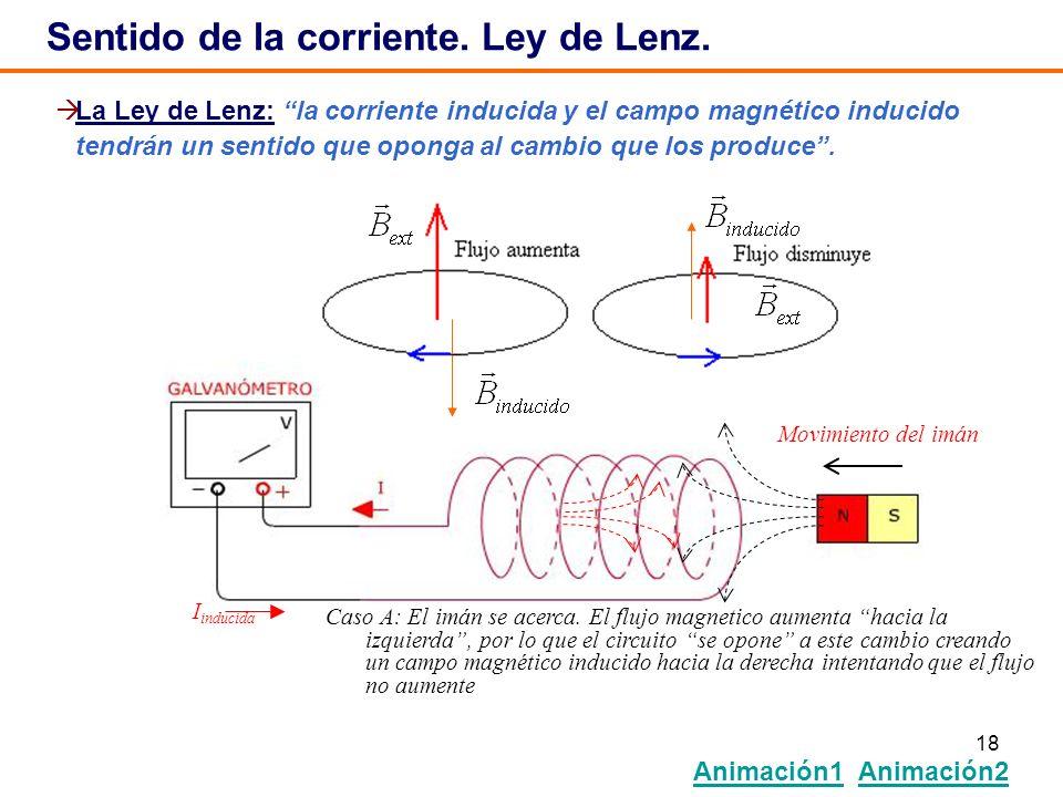 18 Sentido de la corriente. Ley de Lenz. Animación1 Animación2 Animación1Animación2 I inducida Movimiento del imán Caso A: El imán se acerca. El flujo