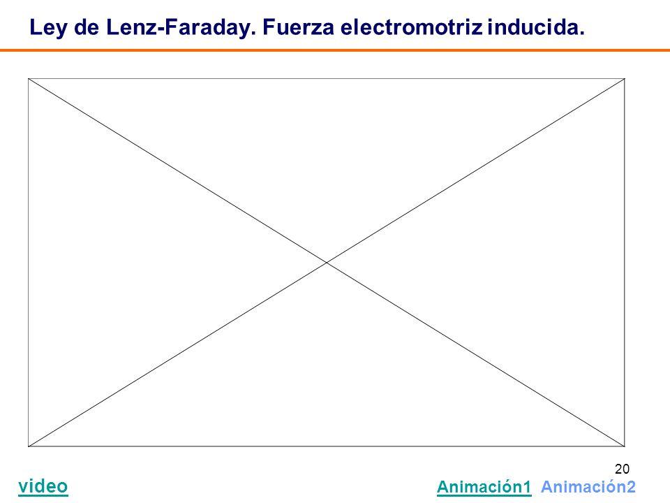 20 Ley de Lenz-Faraday. Fuerza electromotriz inducida. video Animación1 Animación2 Animación1