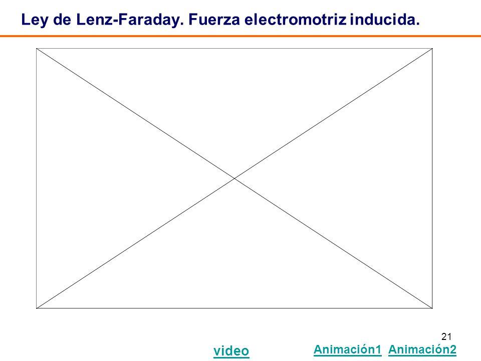 21 Ley de Lenz-Faraday. Fuerza electromotriz inducida. video Animación1 Animación2 Animación1Animación2