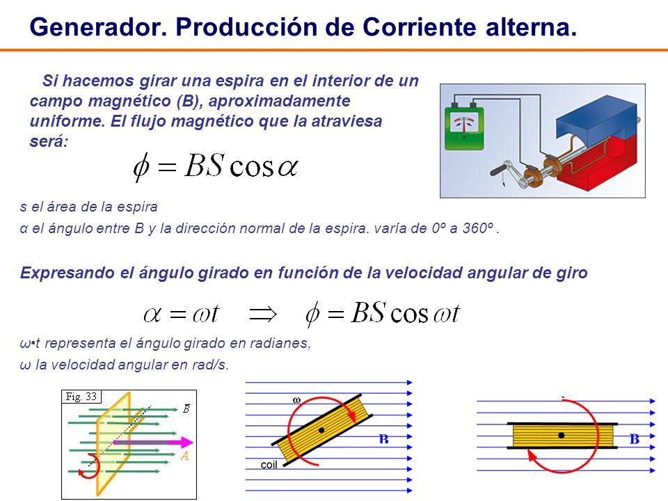 27 Generador. Producción de Corriente alterna. s el área de la espira α el ángulo entre B y la dirección normal de la espira. varía de 0º a 360º. Expr