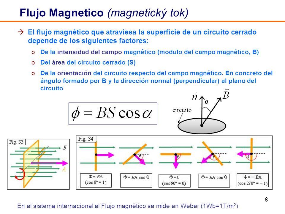 8 El flujo magnético que atraviesa la superficie de un circuito cerrado depende de los siguientes factores: oDe la intensidad del campo magnético (mod