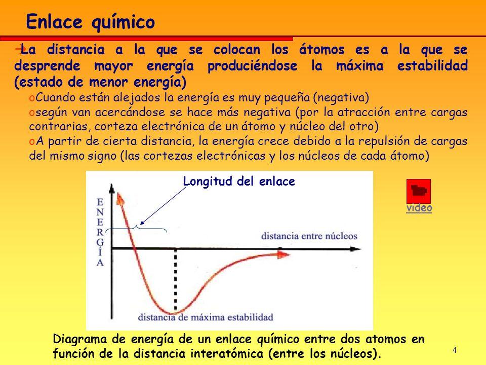 4 La distancia a la que se colocan los átomos es a la que se desprende mayor energía produciéndose la máxima estabilidad (estado de menor energía) oCu