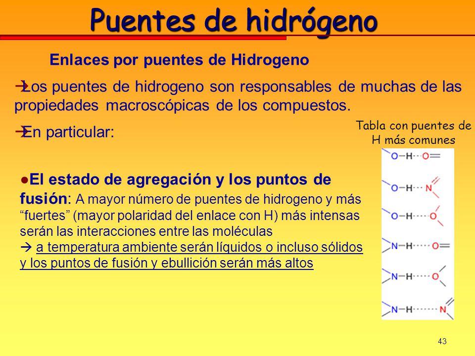 43 Puentes de hidrógeno Enlaces por puentes de Hidrogeno Los puentes de hidrogeno son responsables de muchas de las propiedades macroscópicas de los c