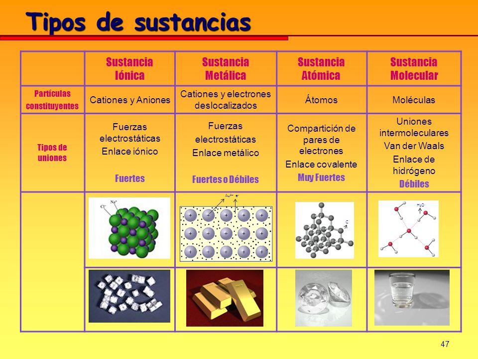 47 Tipos de sustancias Sustancia Iónica Sustancia Metálica Sustancia Atómica Sustancia Molecular Partículas constituyentes Cationes y Aniones Cationes