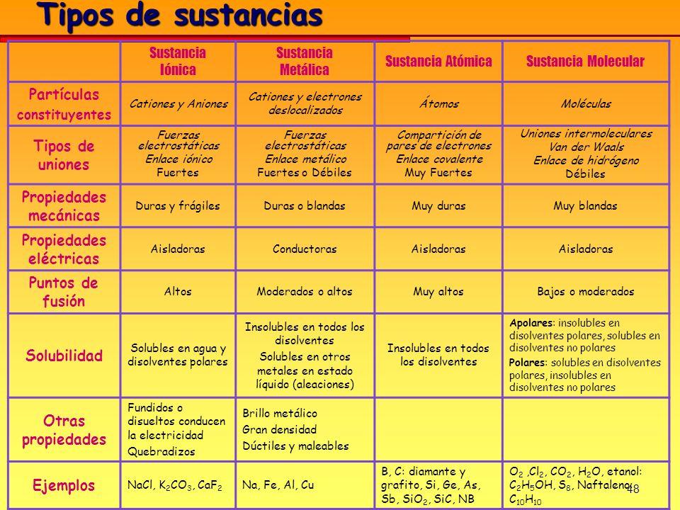 48 Tipos de sustancias Sustancia Iónica Sustancia Metálica Sustancia AtómicaSustancia Molecular Partículas constituyentes Cationes y Aniones Cationes