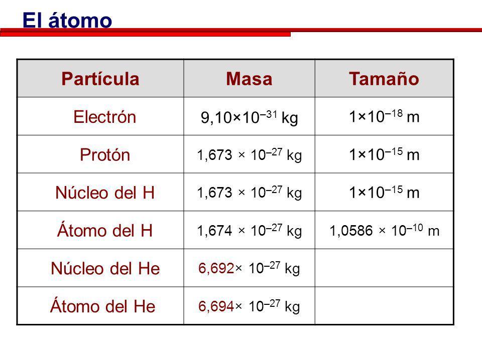 La mayoría del volumen del átomo es espacio vacío!!!! Esta formado por un núcleo (positivo) y una corteza electrónica (negativa) compuesta por electro