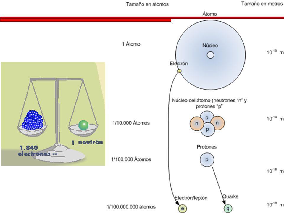PartículaMasaTamaño Electrón 9,10×10 –31 kg 1×10 –18 m Protón 1,673 × 10 –27 kg 1×10 –15 m Núcleo del H 1,673 × 10 –27 kg 1×10 –15 m Átomo del H 1,674