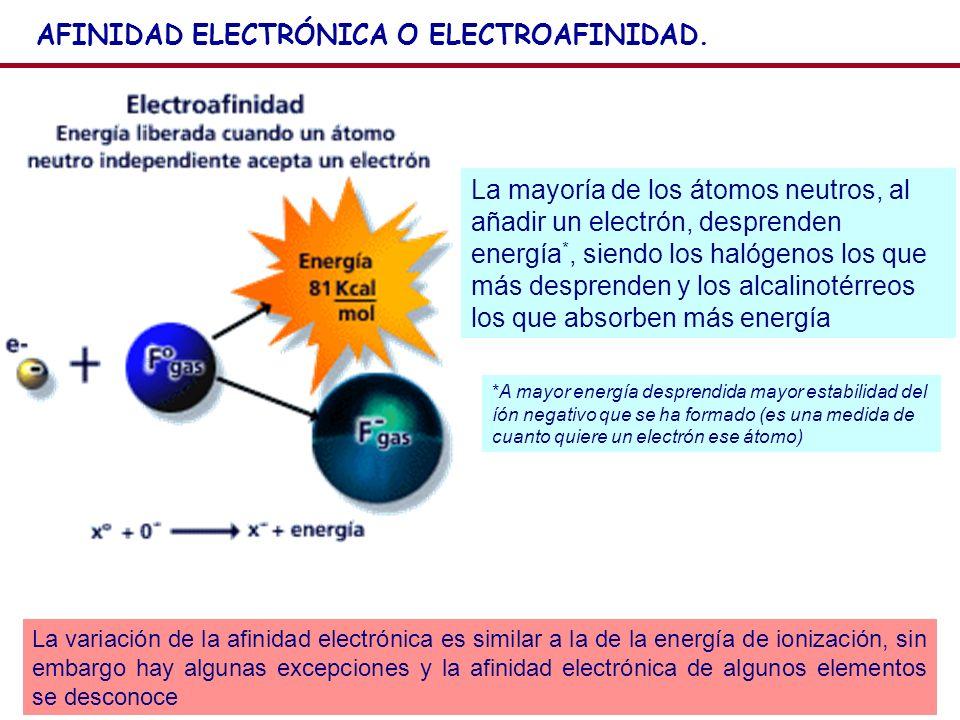 19 AFINIDAD ELECTRÓNICA O ELECTROAFINIDAD. La mayoría de los átomos neutros, al añadir un electrón, desprenden energía *, siendo los halógenos los que