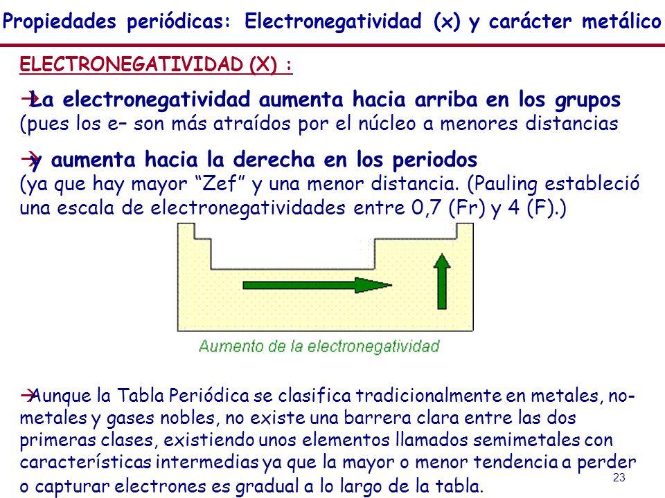 23 Propiedades periódicas: Electronegatividad (x) y carácter metálico ELECTRONEGATIVIDAD (X) : La electronegatividad aumenta hacia arriba en los grupo