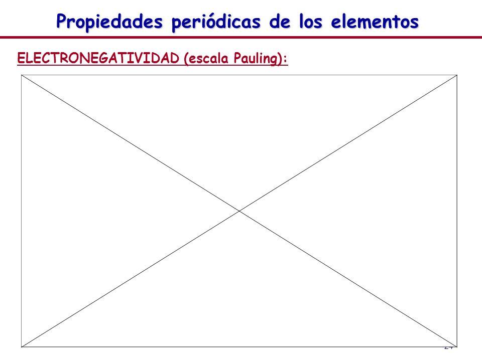 24 Propiedades periódicas de los elementos ELECTRONEGATIVIDAD (escala Pauling):