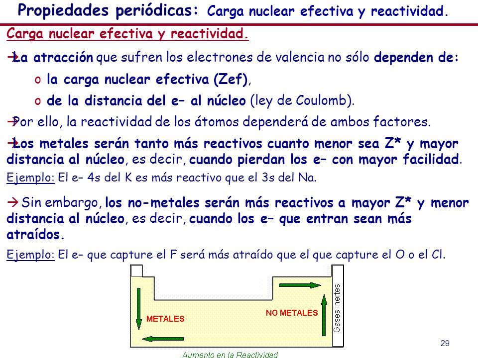 29 Propiedades periódicas: Carga nuclear efectiva y reactividad. Carga nuclear efectiva y reactividad. La atracción que sufren los electrones de valen