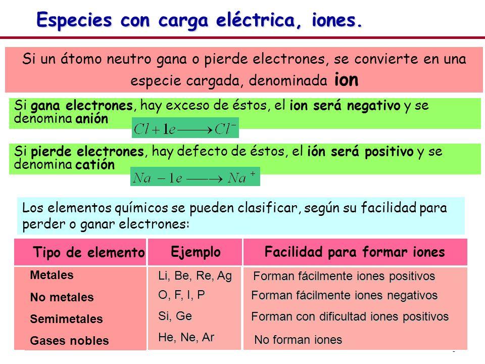8 Si un átomo neutro gana o pierde electrones, se convierte en una especie cargada, denominada ion Si gana electrones, hay exceso de éstos, el ion ser