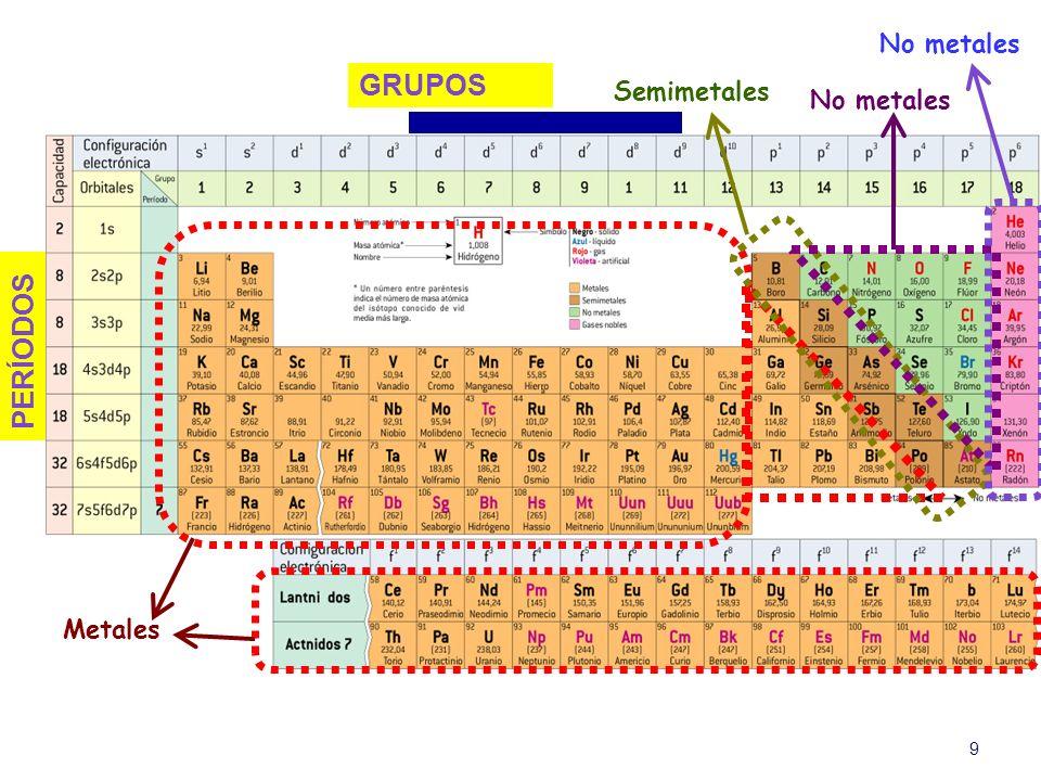 9 GRUPOS PERÍODOS MetalesSemimetales No metales