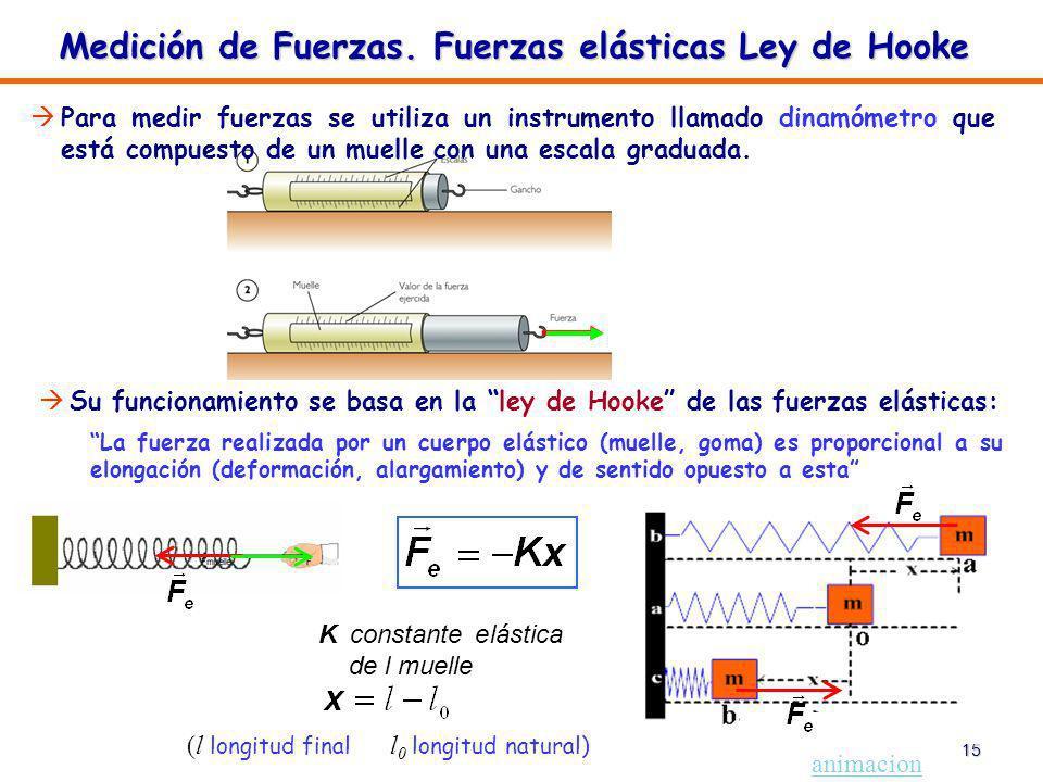 15 Para medir fuerzas se utiliza un instrumento llamado dinamómetro que está compuesto de un muelle con una escala graduada. Medición de Fuerzas. Fuer