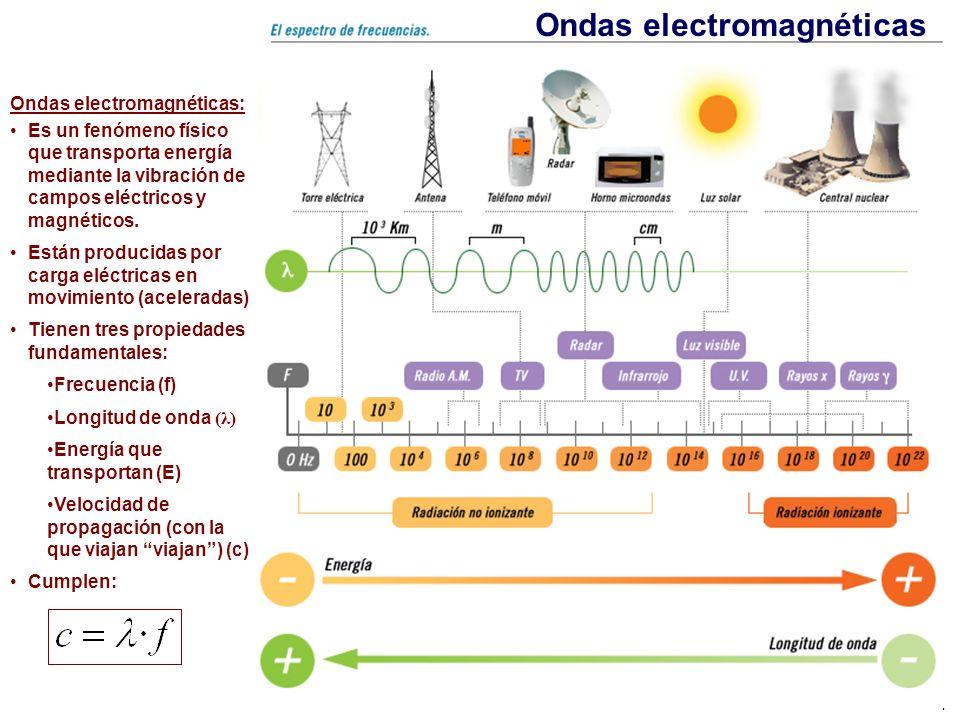 1 Ondas electromagnéticas Ondas electromagnéticas: Es un fenómeno físico que transporta energía mediante la vibración de campos eléctricos y magnético
