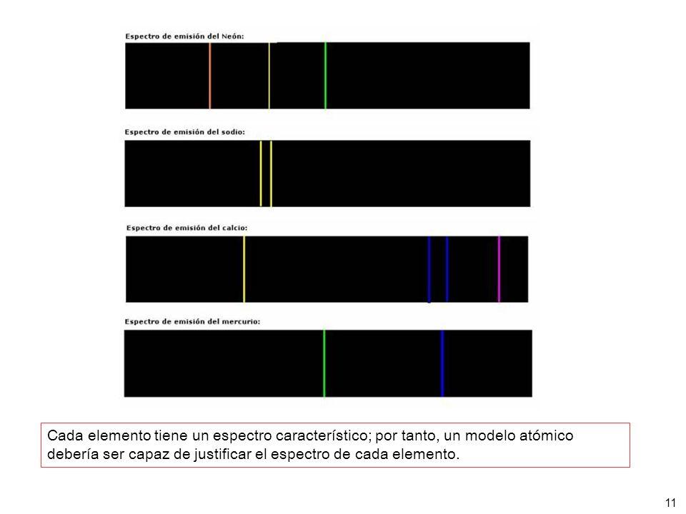 11 Cada elemento tiene un espectro característico; por tanto, un modelo atómico debería ser capaz de justificar el espectro de cada elemento.