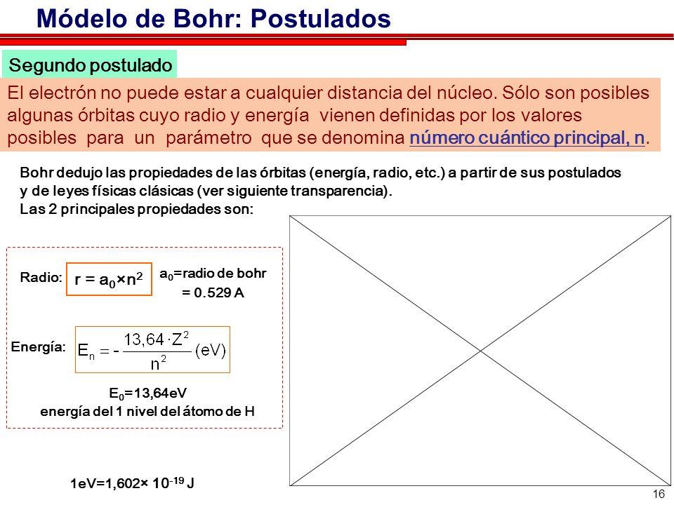 16 Segundo postulado Bohr dedujo las propiedades de las órbitas (energía, radio, etc.) a partir de sus postulados y de leyes físicas clásicas (ver siguiente transparencia).